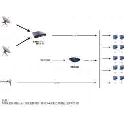 衛星轉數位電視節目系統(一台可輸出25個節目+數位20個節目共45個節目)