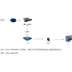 40套IPTV網路電視節目輸出系統(可堆疊使用增加節目)