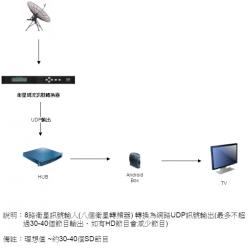 衛星電視轉IPTV電視節目系統(一台可輸出30-40個IPTV節目)